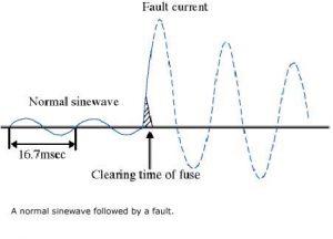 fault-current